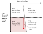 fuel-poverty-gap-graph1